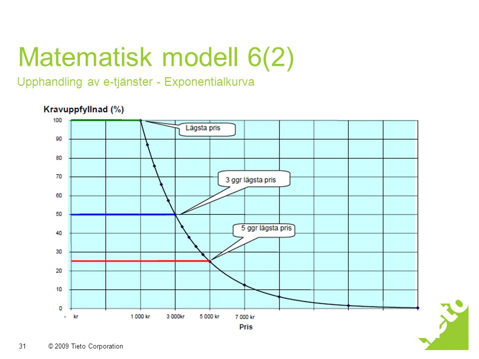 Matematisk modell 6(2) Upphandling av e-tjänster - Exponentialkurva