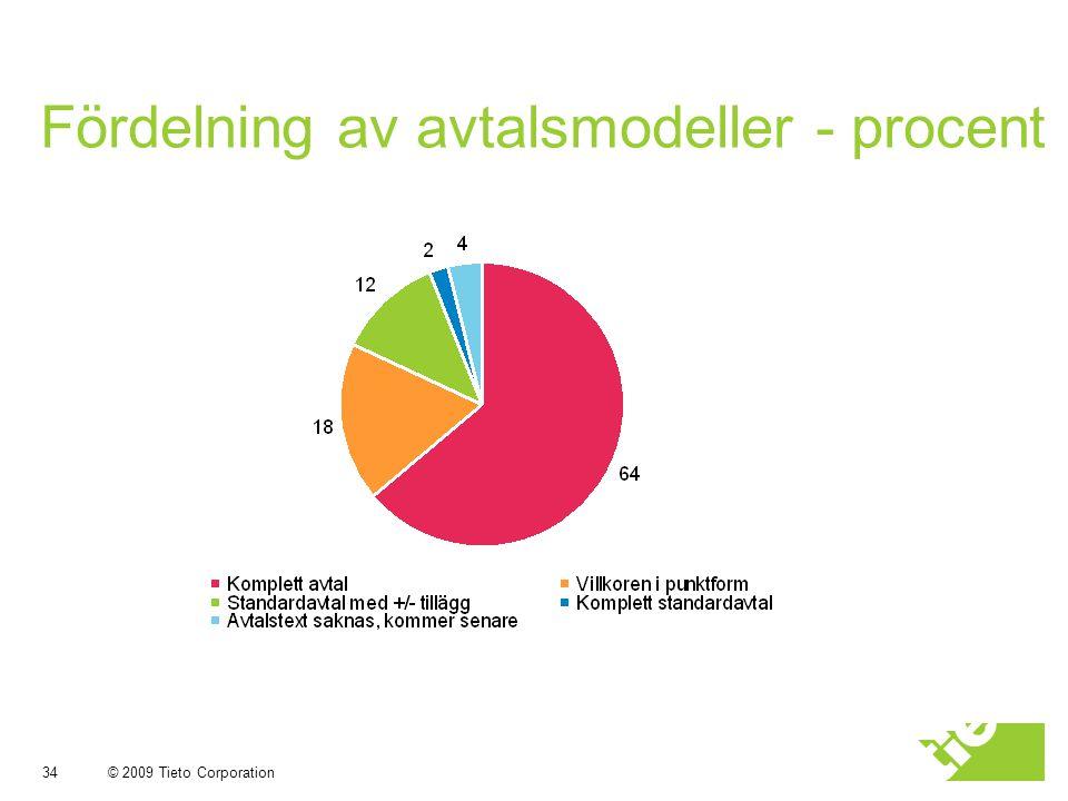 Fördelning av avtalsmodeller - procent