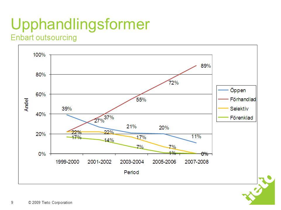 Upphandlingsformer Enbart outsourcing