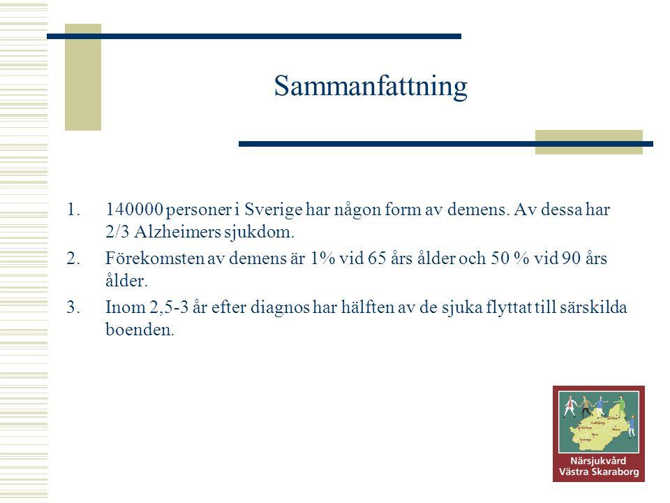Sammanfattning 140000 personer i Sverige har någon form av demens. Av dessa har 2/3 Alzheimers sjukdom.