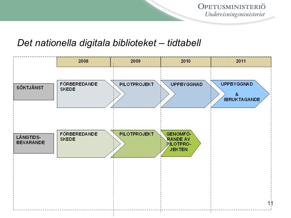 Det nationella digitala biblioteket – tidtabell