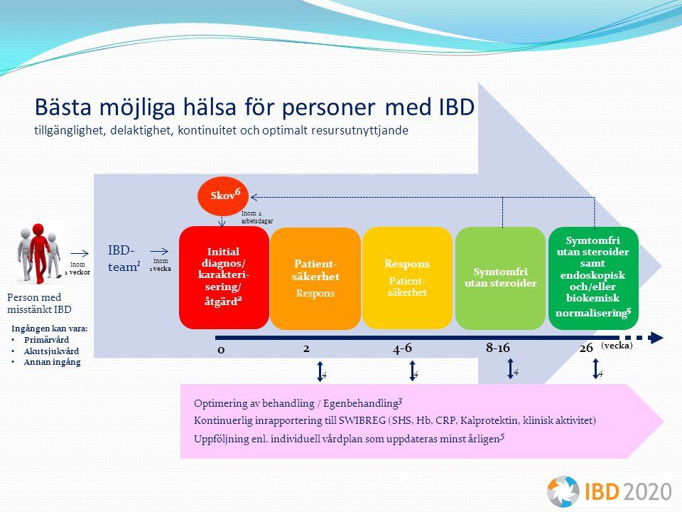 Initial diagnos/ karakteri-sering/ åtgärd2 Symtomfri utan steroider