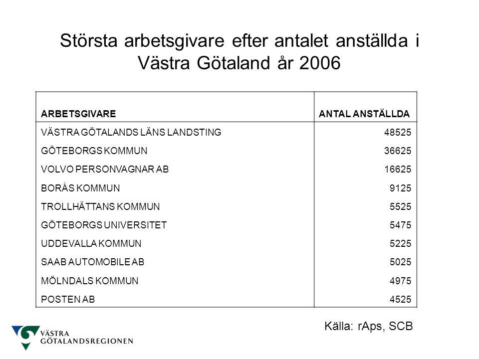 Största arbetsgivare efter antalet anställda i Västra Götaland år 2006