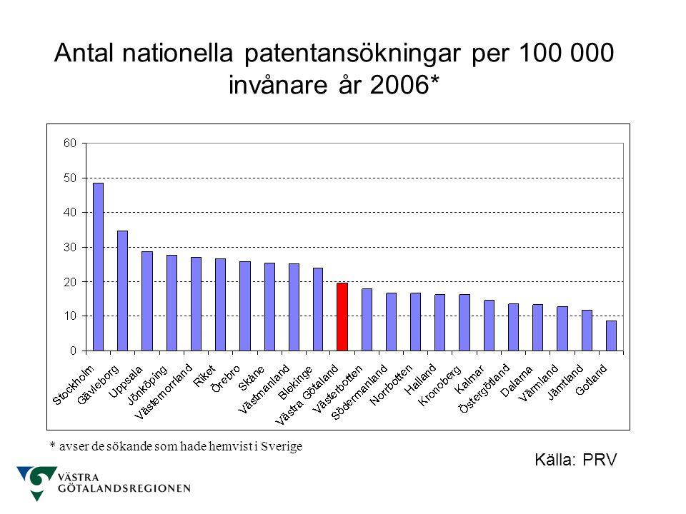 Antal nationella patentansökningar per 100 000 invånare år 2006*