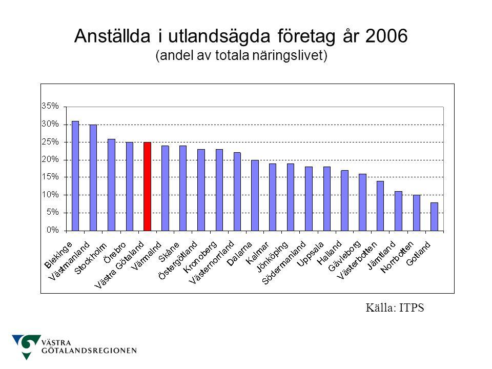 Anställda i utlandsägda företag år 2006 (andel av totala näringslivet)