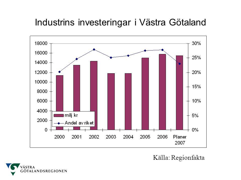 Industrins investeringar i Västra Götaland