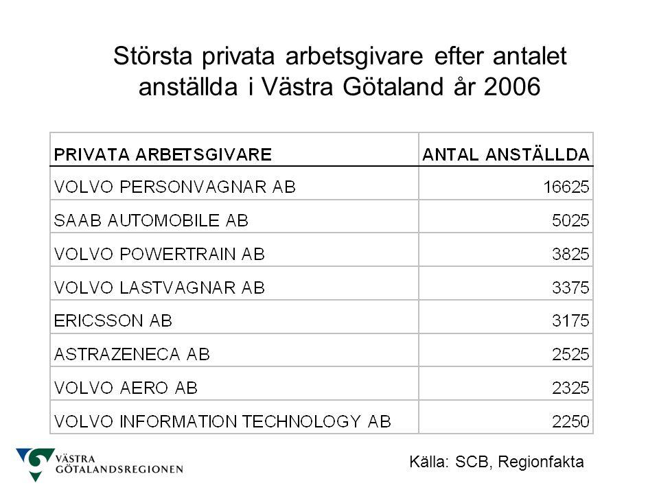 Största privata arbetsgivare efter antalet anställda i Västra Götaland år 2006