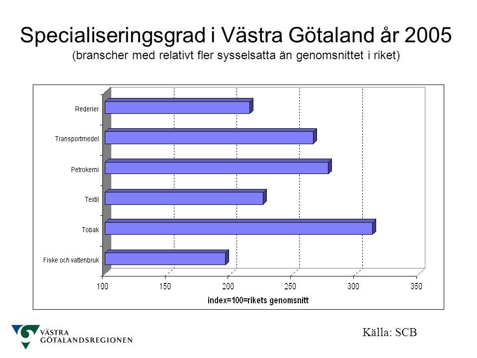 Specialiseringsgrad i Västra Götaland år 2005 (branscher med relativt fler sysselsatta än genomsnittet i riket)