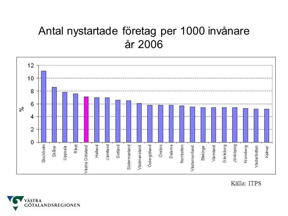 Antal nystartade företag per 1000 invånare år 2006