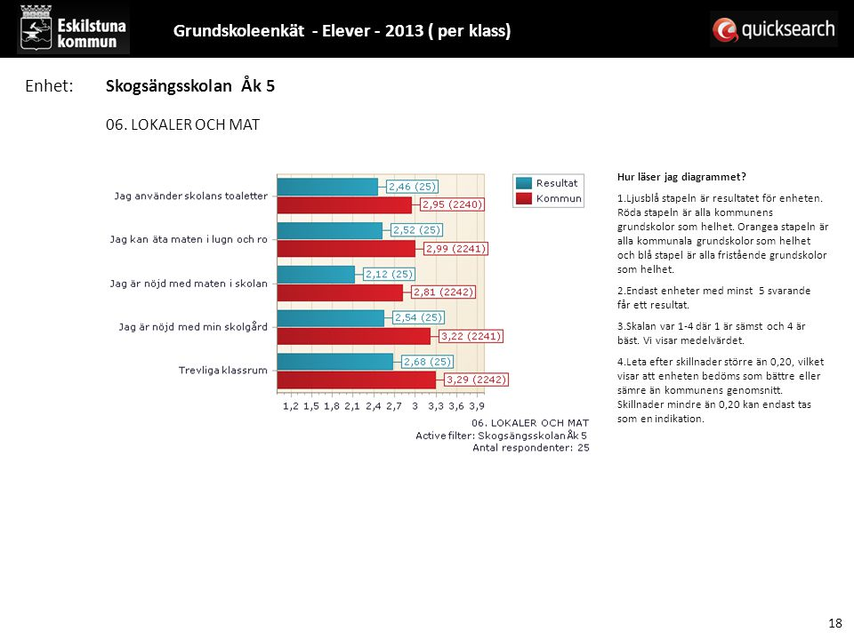 Grundskoleenkät - Elever - 2013 ( per klass)