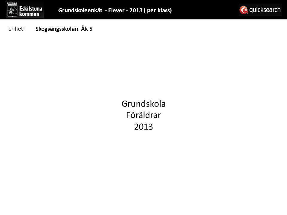 Grundskola Föräldrar 2013 Grundskoleenkät - Elever - 2013 ( per klass)