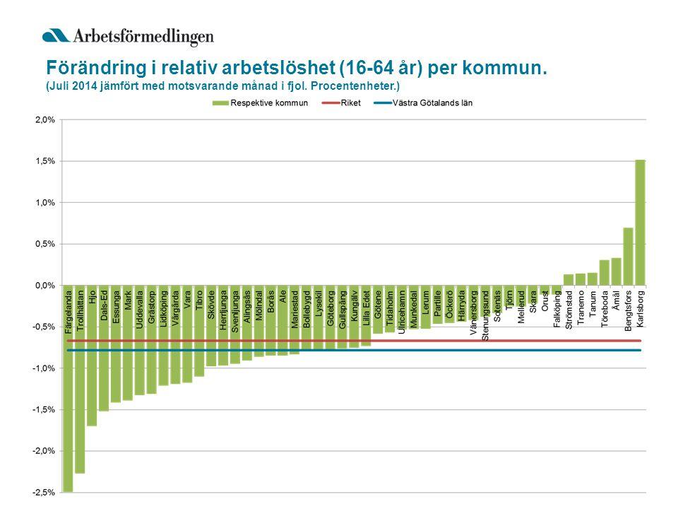 Förändring i relativ arbetslöshet (16-64 år) per kommun