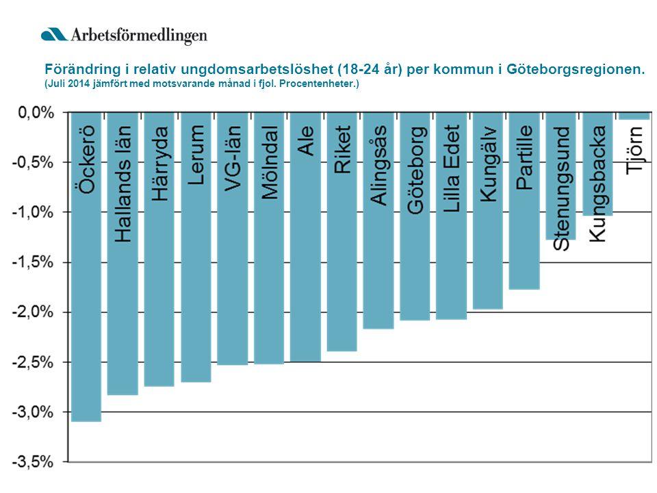 Förändring i relativ ungdomsarbetslöshet (18-24 år) per kommun i Göteborgsregionen.