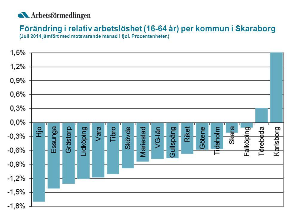 Förändring i relativ arbetslöshet (16-64 år) per kommun i Skaraborg (Juli 2014 jämfört med motsvarande månad i fjol.