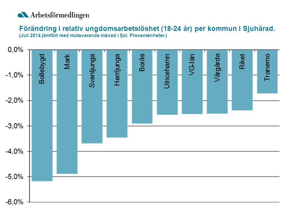 Förändring i relativ ungdomsarbetslöshet (18-24 år) per kommun i Sjuhärad.