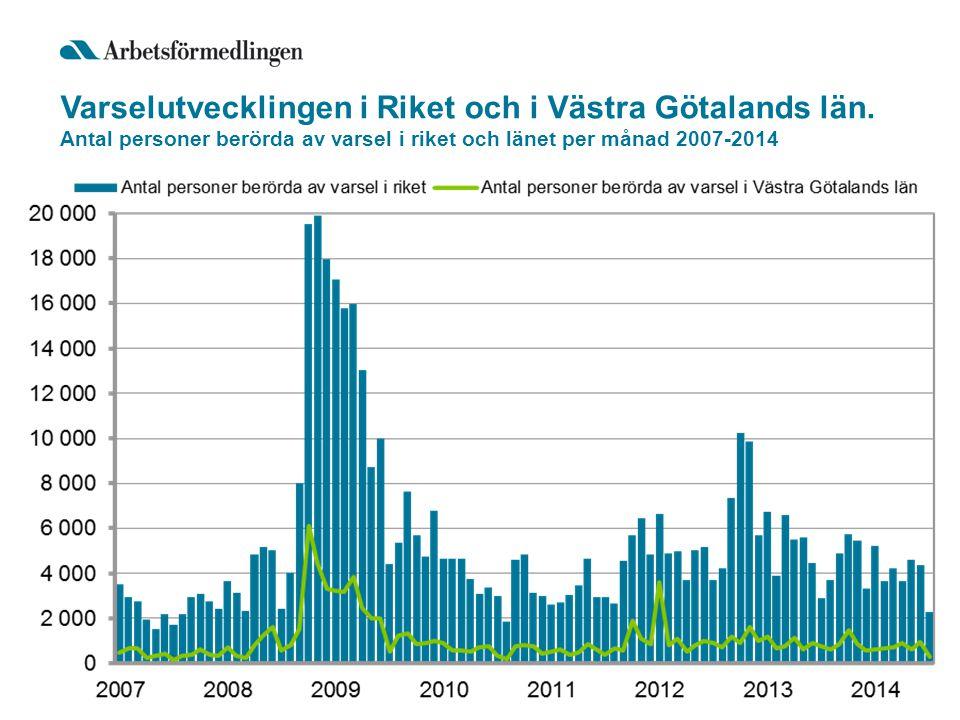 Varselutvecklingen i Riket och i Västra Götalands län