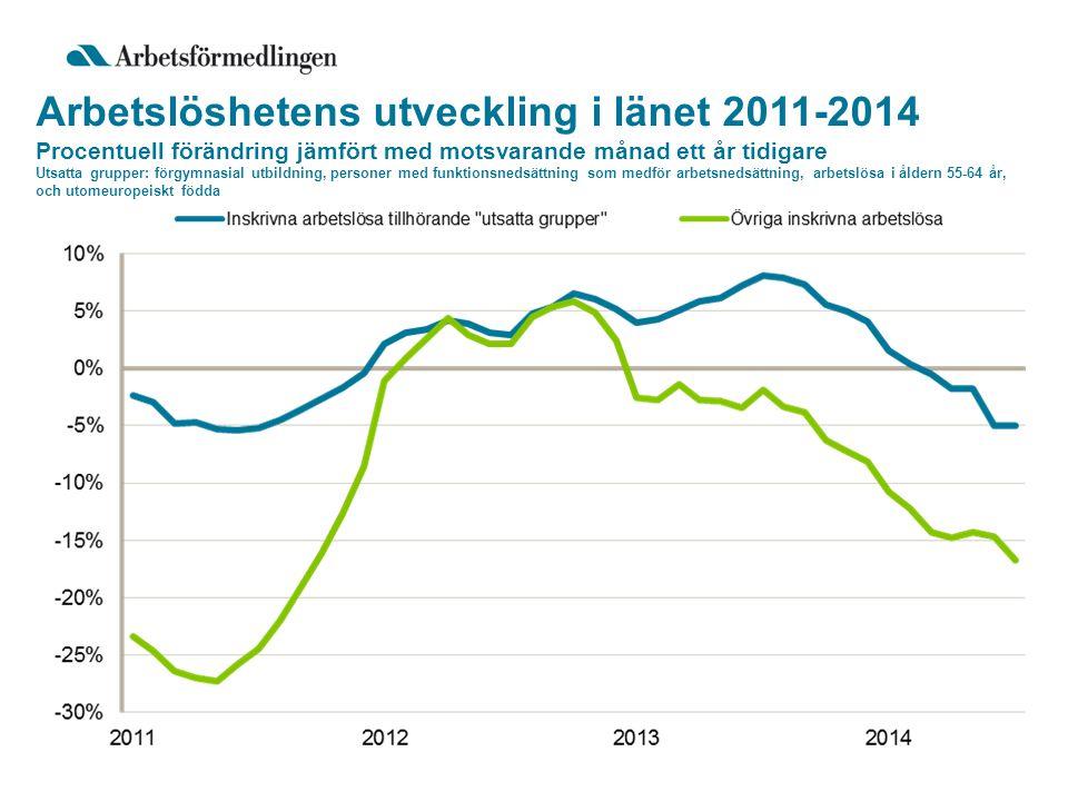 Arbetslöshetens utveckling i länet 2011-2014 Procentuell förändring jämfört med motsvarande månad ett år tidigare Utsatta grupper: förgymnasial utbildning, personer med funktionsnedsättning som medför arbetsnedsättning, arbetslösa i åldern 55-64 år, och utomeuropeiskt födda