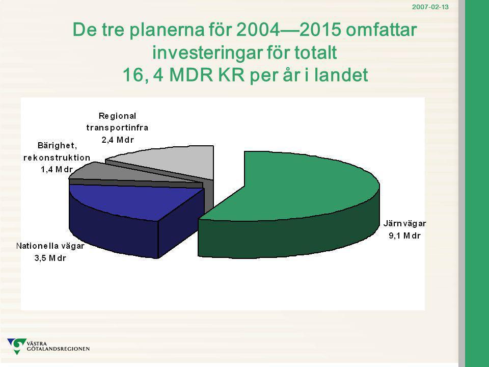 De tre planerna för 2004—2015 omfattar investeringar för totalt 16, 4 MDR KR per år i landet