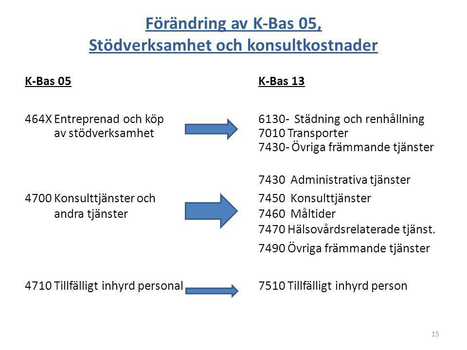 Förändring av K-Bas 05, Stödverksamhet och konsultkostnader