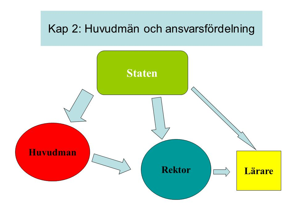 Kap 2: Huvudmän och ansvarsfördelning