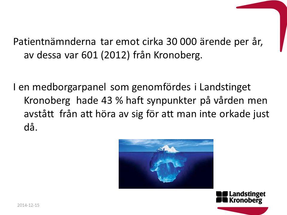 Patientnämnderna tar emot cirka 30 000 ärende per år, av dessa var 601 (2012) från Kronoberg. I en medborgarpanel som genomfördes i Landstinget Kronoberg hade 43 % haft synpunkter på vården men avstått från att höra av sig för att man inte orkade just då.