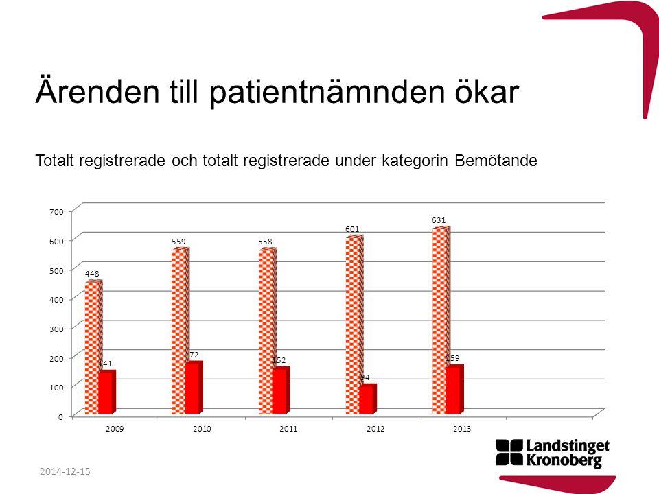 Ärenden till patientnämnden ökar Totalt registrerade och totalt registrerade under kategorin Bemötande