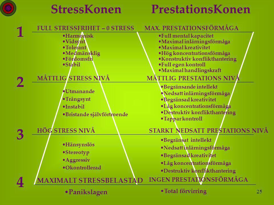 1 2 3 4 StressKonen PrestationsKonen MAXIMALT STRESSBELASTAD