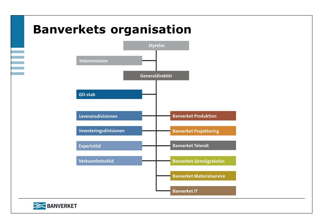 Banverkets organisation