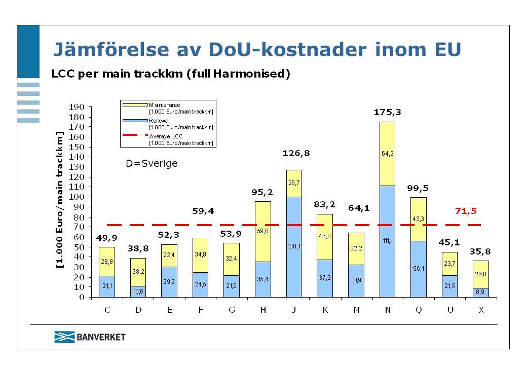 Jämförelse av DoU-kostnader inom EU