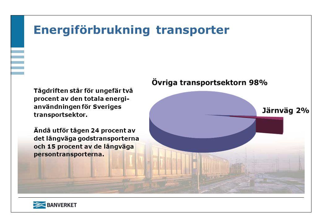 Energiförbrukning transporter