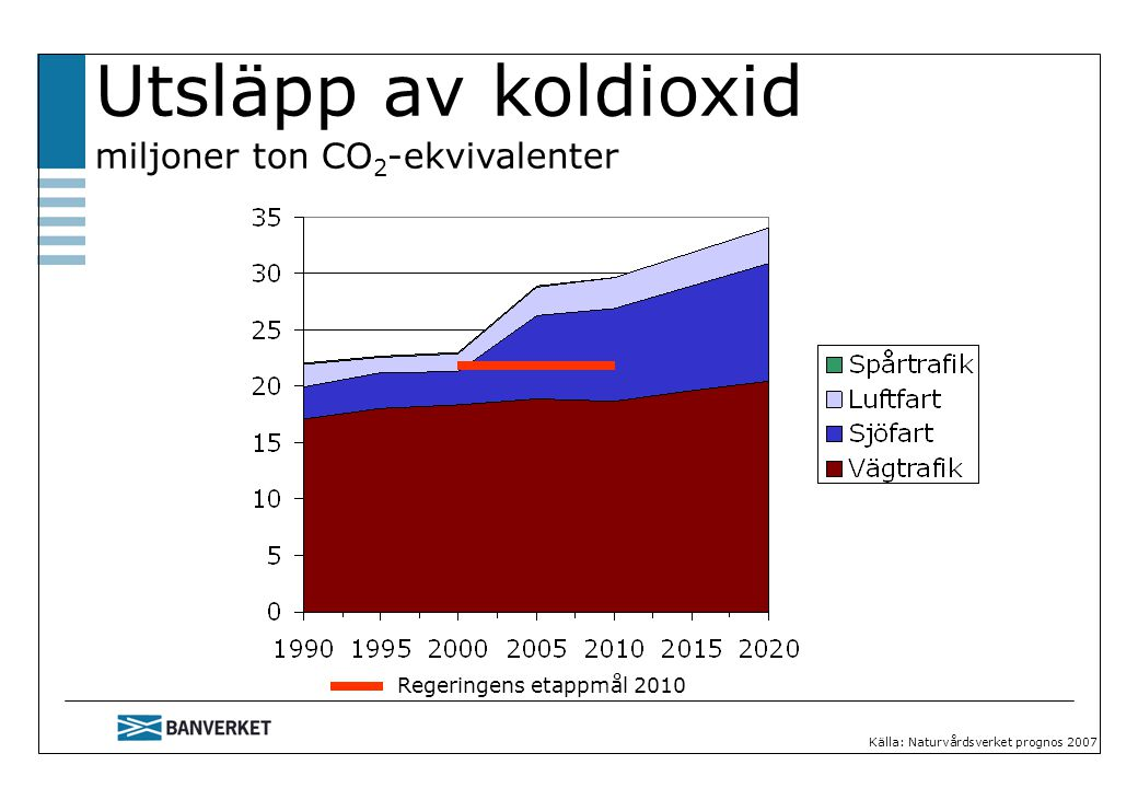 Utsläpp av koldioxid miljoner ton CO2-ekvivalenter