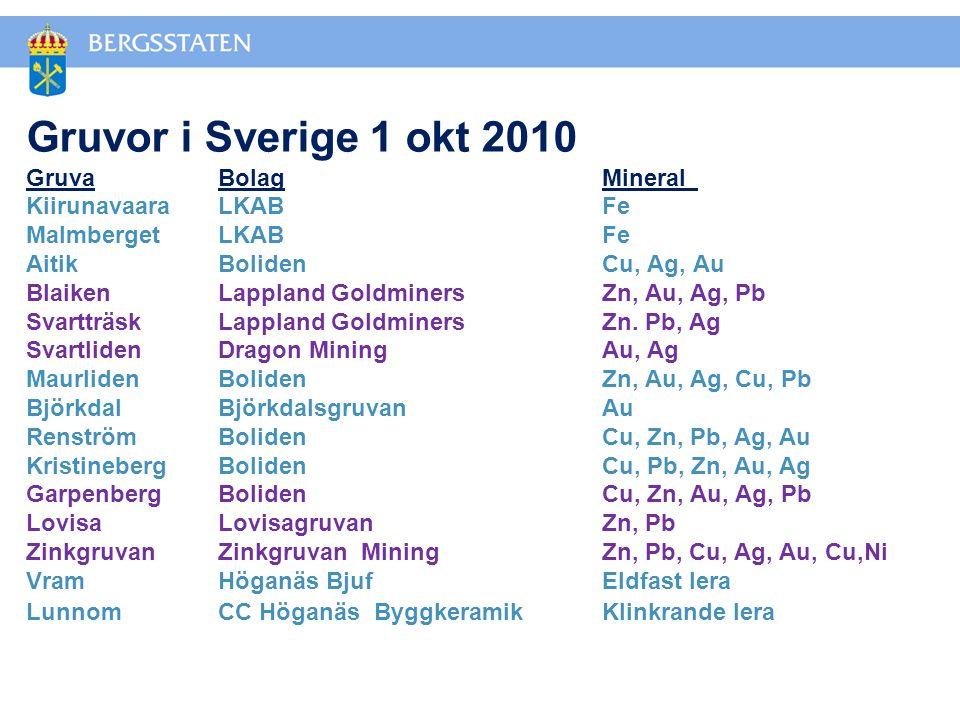 Gruvor i Sverige 1 okt 2010 Gruva. Bolag. Mineral. Kiirunavaara. LKAB
