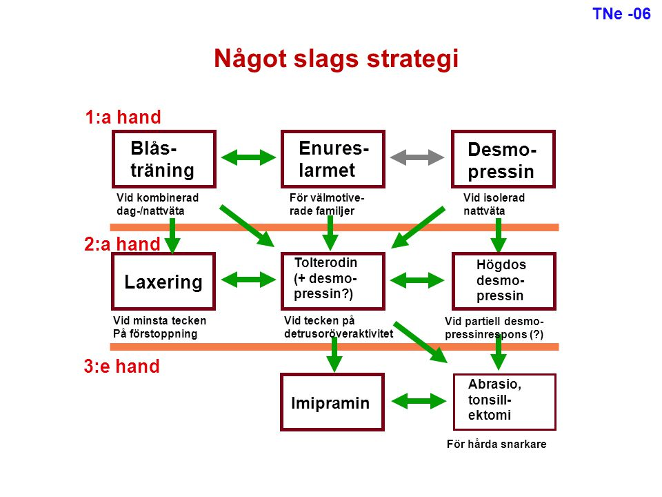 Något slags strategi 1:a hand Blås- träning Enures- larmet Desmo-