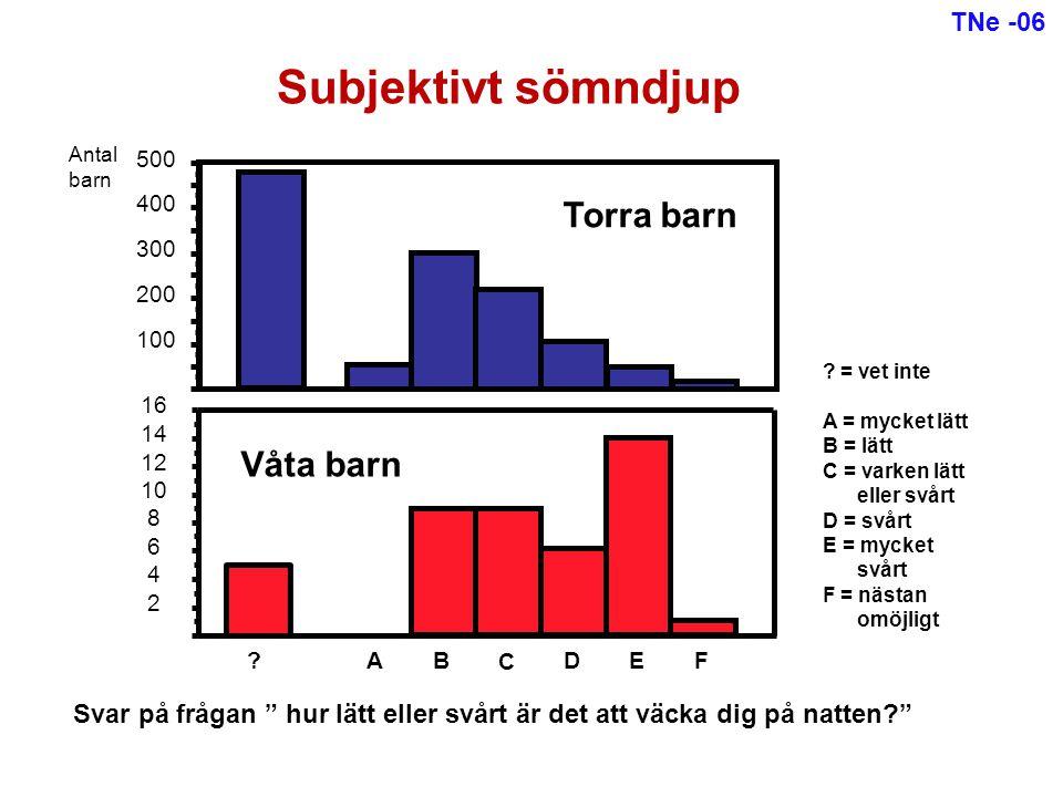 Subjektivt sömndjup Torra barn Våta barn TNe -06