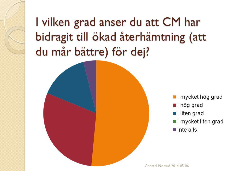 I vilken grad anser du att CM har bidragit till ökad återhämtning (att du mår bättre) för dej