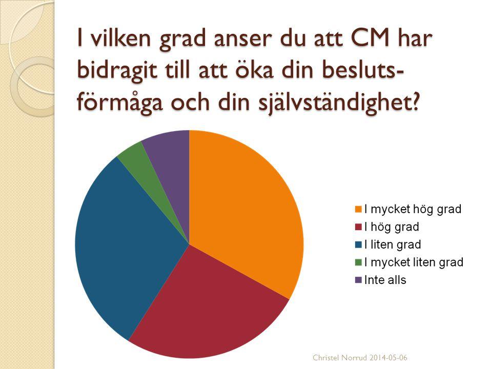 I vilken grad anser du att CM har bidragit till att öka din besluts-förmåga och din självständighet