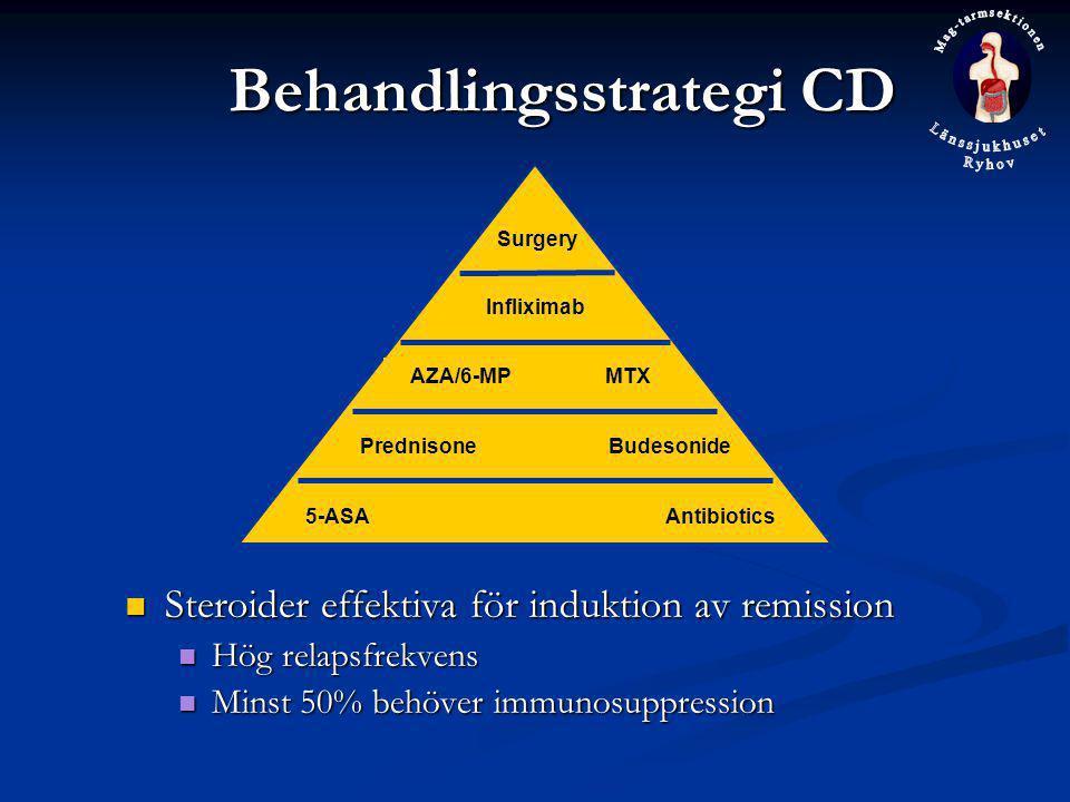 Behandlingsstrategi CD