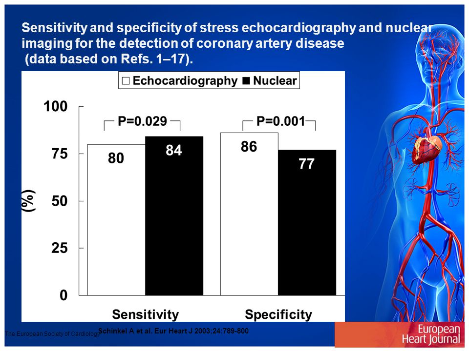 Sensitivity and specificity of stress echocardiography and nuclear imaging for the detection of coronary artery disease