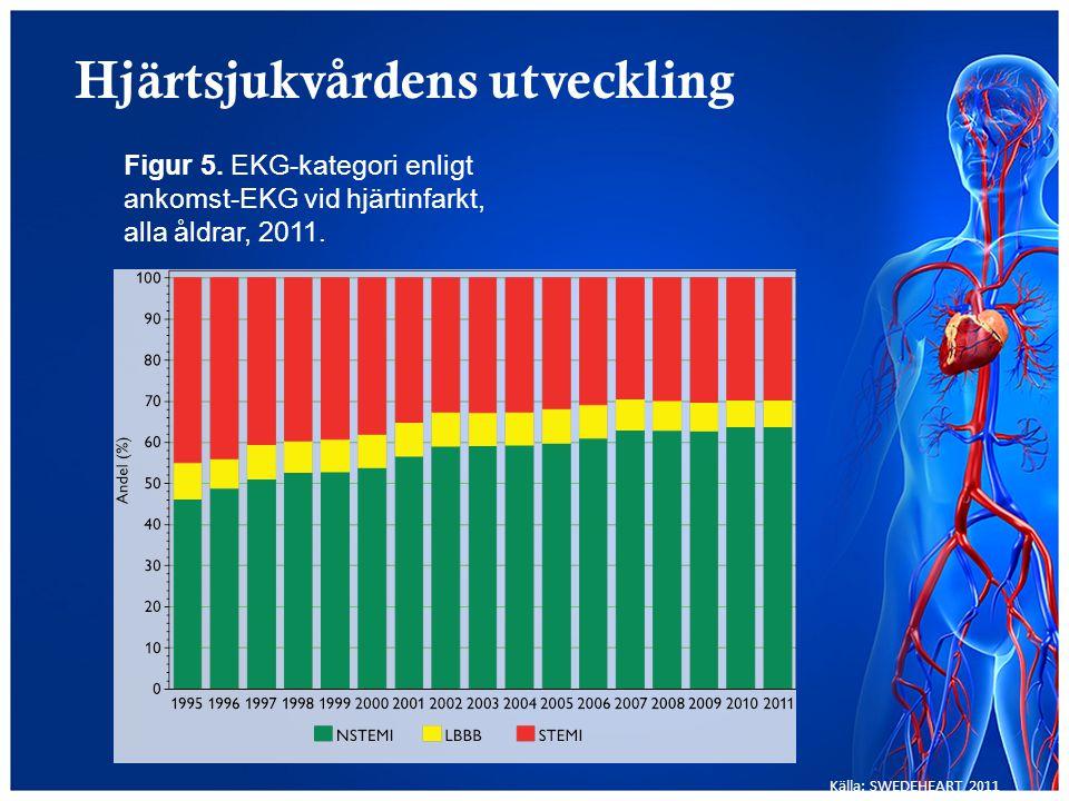 Hjärtsjukvårdens utveckling