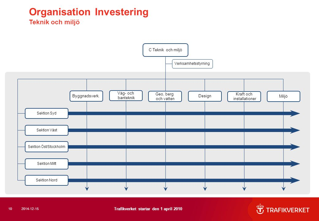 Organisation Investering Teknik och miljö