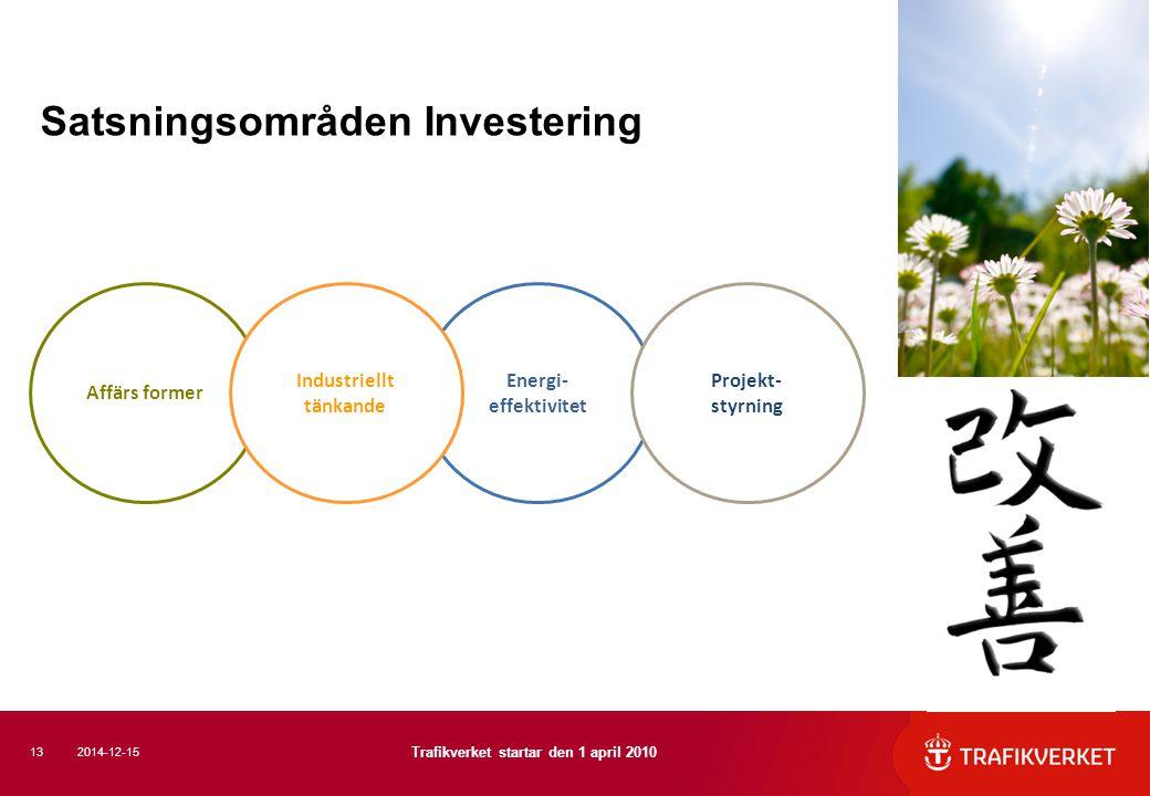 Satsningsområden Investering