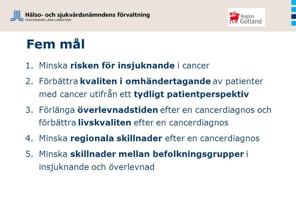 Fem mål Minska risken för insjuknande i cancer
