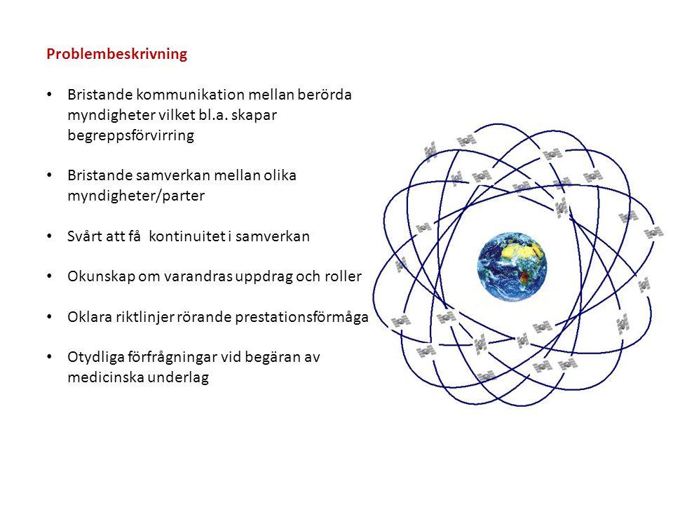 Problembeskrivning Bristande kommunikation mellan berörda myndigheter vilket bl.a. skapar begreppsförvirring.
