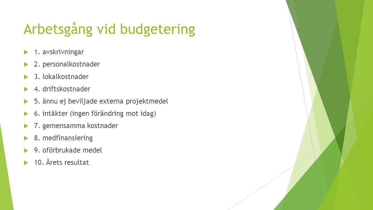 Arbetsgång vid budgetering