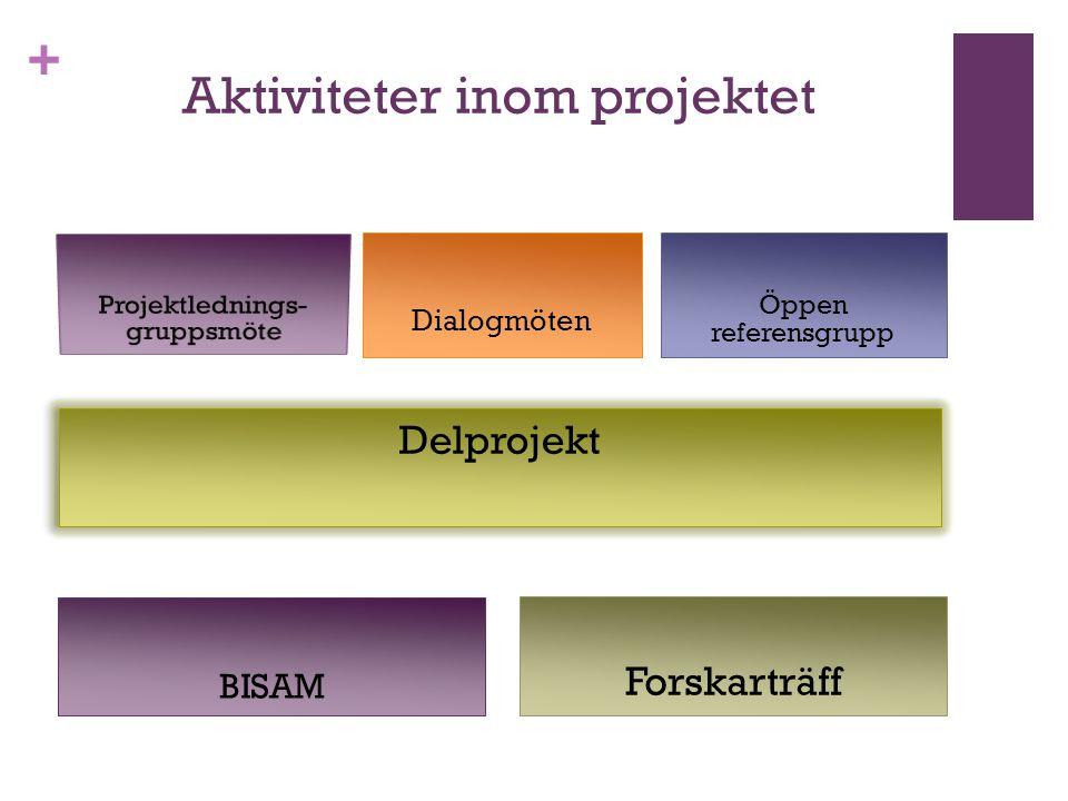 Aktiviteter inom projektet