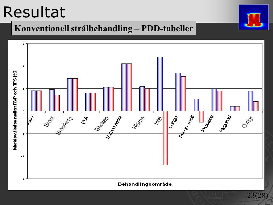 Resultat Konventionell strålbehandling – PDD-tabeller
