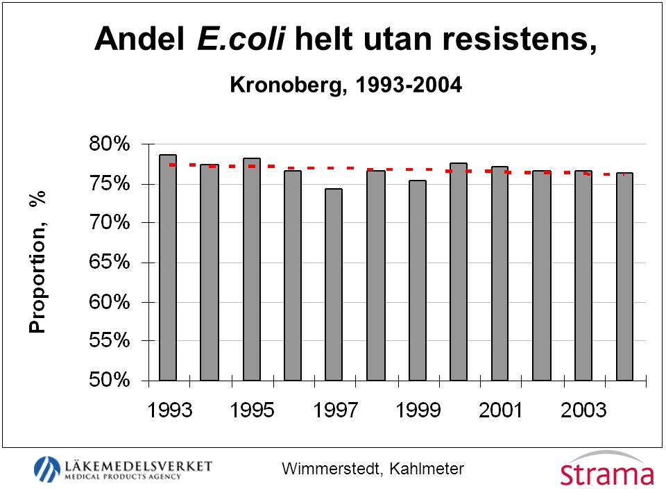 Andel E.coli helt utan resistens,