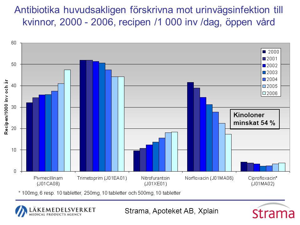 Antibiotika huvudsakligen förskrivna mot urinvägsinfektion till kvinnor, 2000 - 2006, recipen /1 000 inv /dag, öppen vård