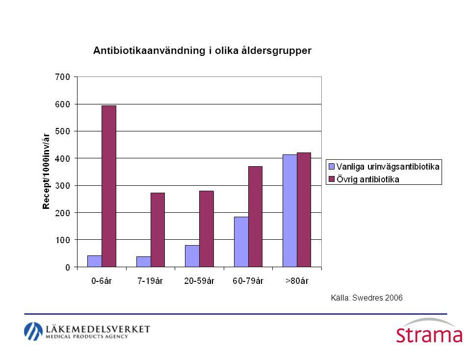 Antibiotikaanvändning i olika åldersgrupper