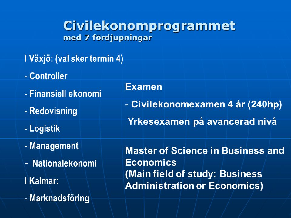 Civilekonomprogrammet med 7 fördjupningar
